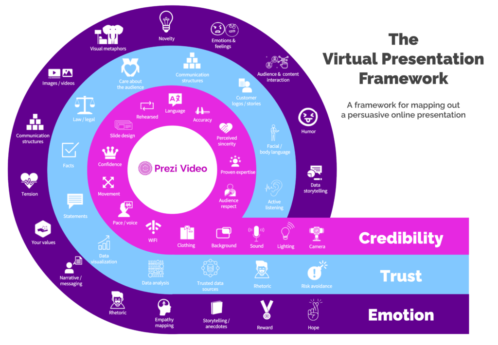 This virtual presentation framework will help you with presenting online